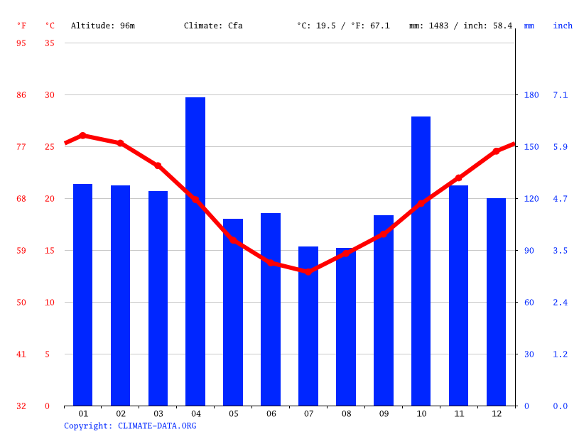 Climate graph // Weather by Month, Tomás Gomensoro