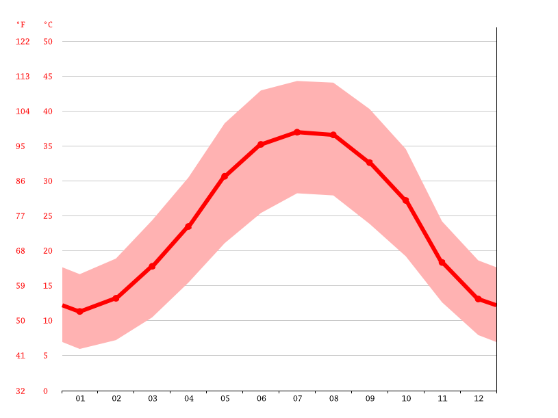 Temperature graph, Behbahan