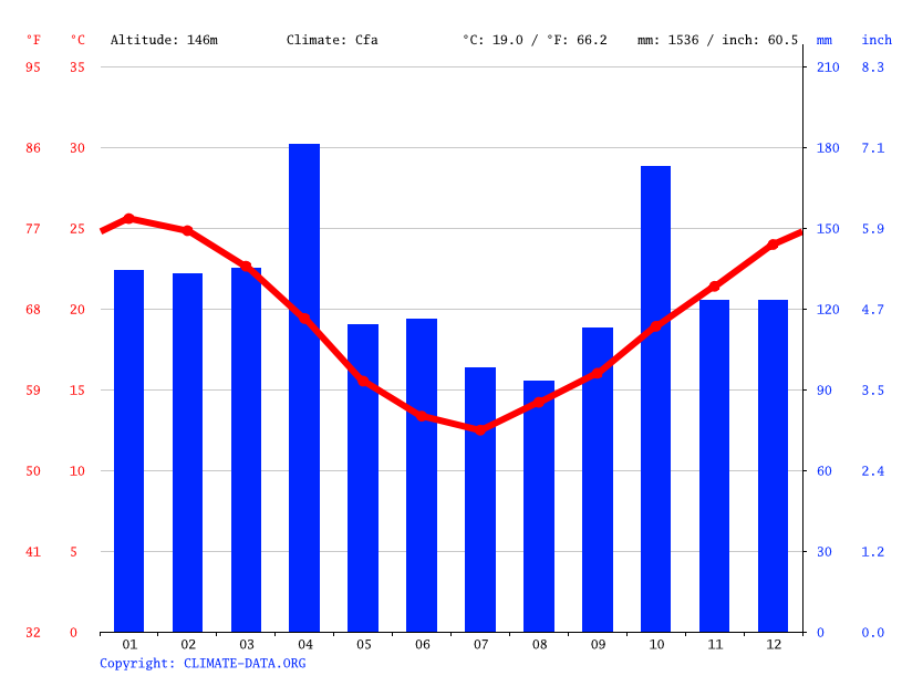 Climate graph // Weather by Month, Baltasar Brum