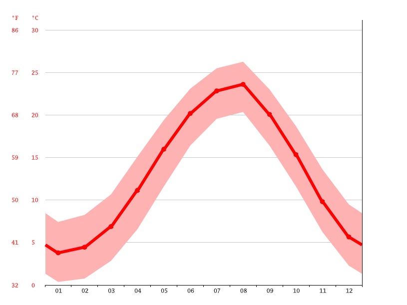 Temperature graph, Sukhum