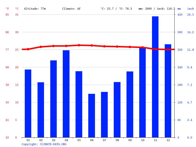 Climate graph, Bandar Sunway Semenyih