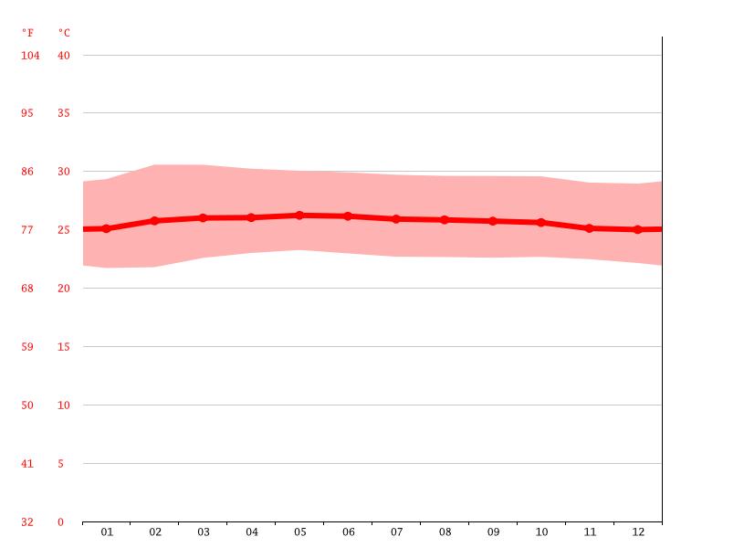 Temperature graph, Bandar Sunway Semenyih