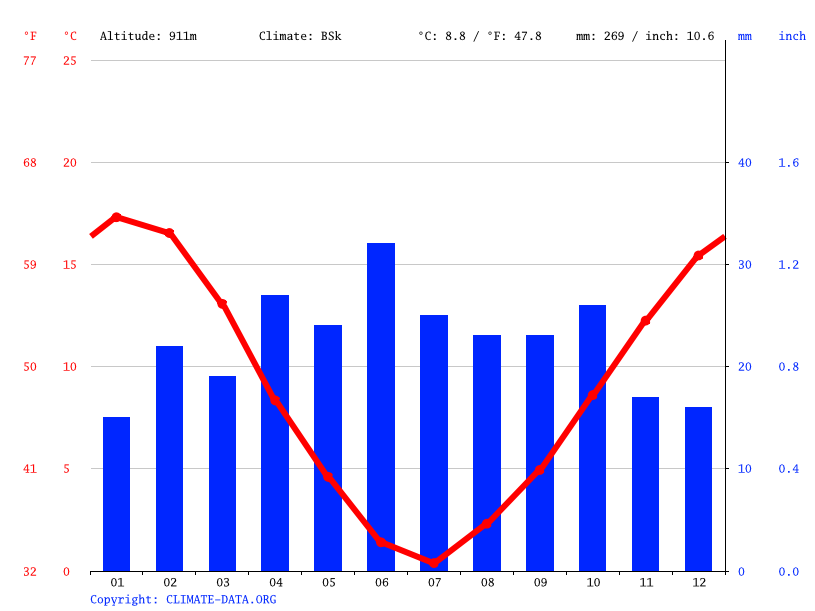 Climate graph // Weather by Month, Gan Gan