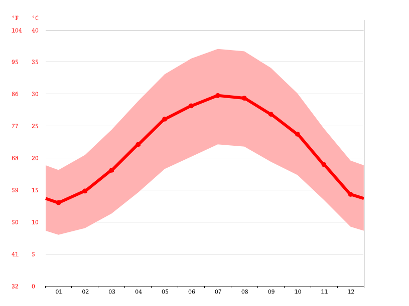 Temperature graph, Aqaba