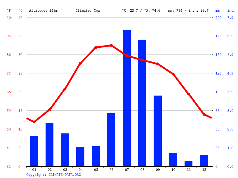 Climate graph // Weather by Month, Amargarh