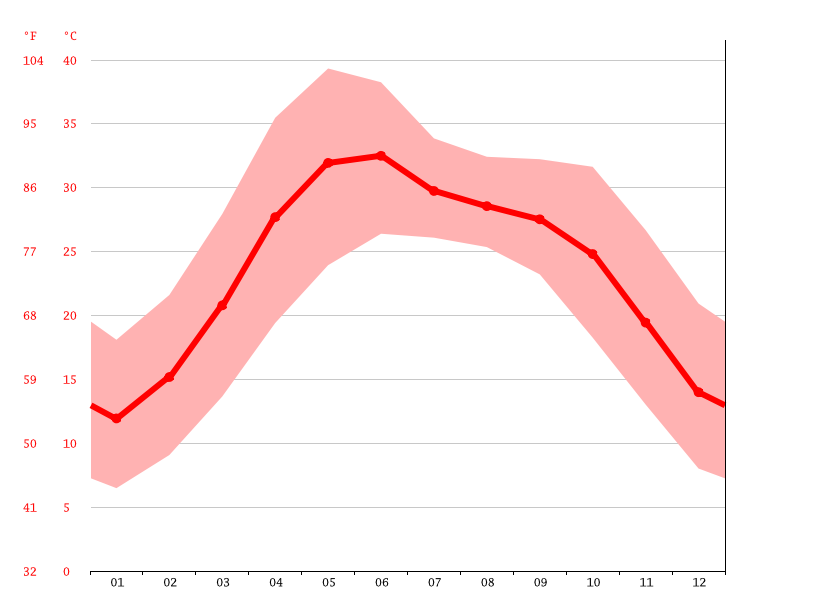 Temperature graph, Amargarh