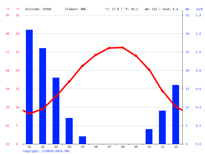 Climate graph // Weather by Month, Karak