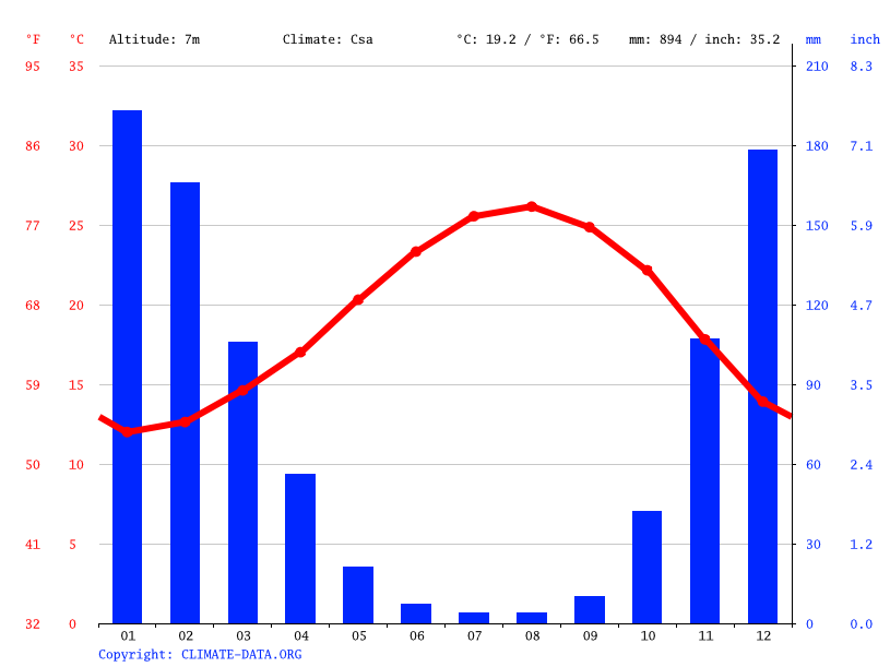 Climate graph // Weather by Month, Tyre