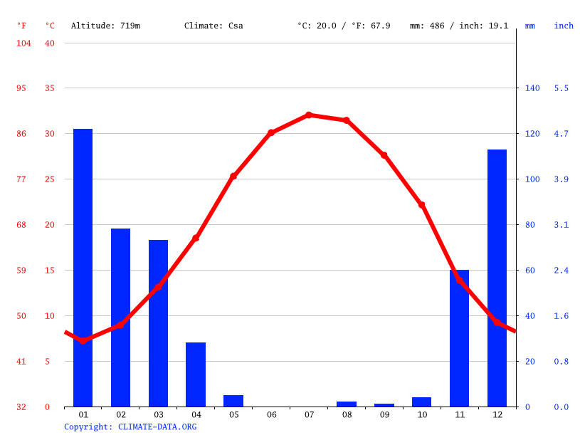 Climate graph // Weather by Month, Gachsaran