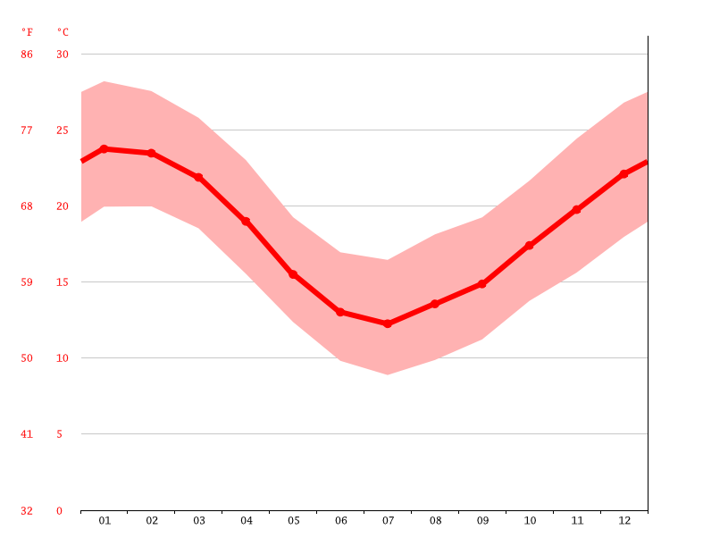 Temperature graph, Río Branco
