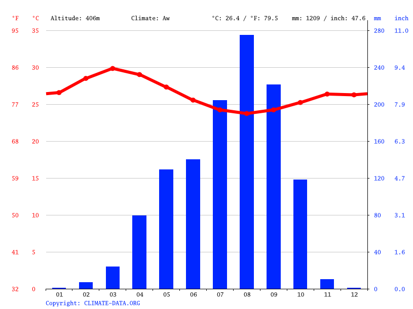 Climate graph // Weather by Month, Ouaké
