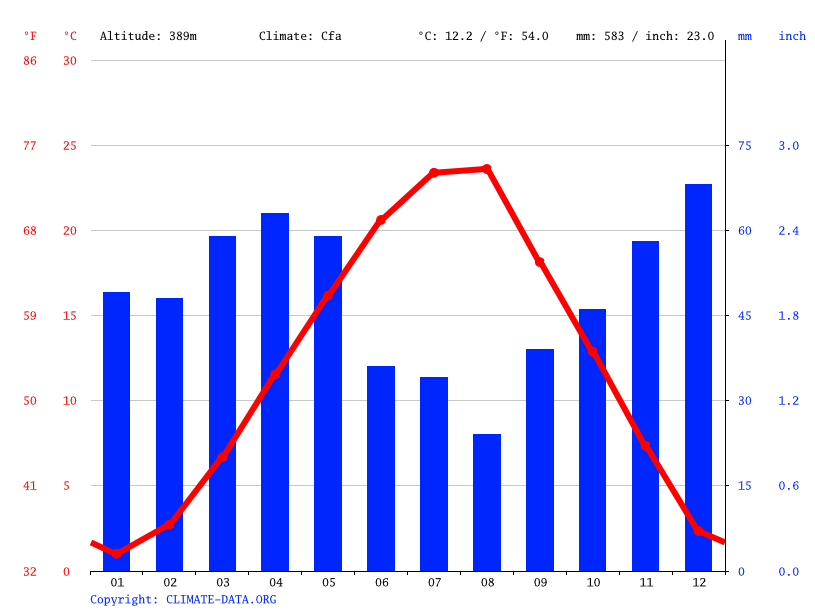 Climograph // Weather by Month, Rahovec