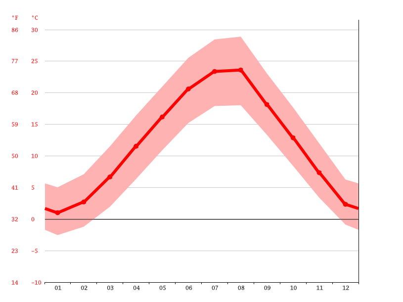 average temperatures, Rahovec