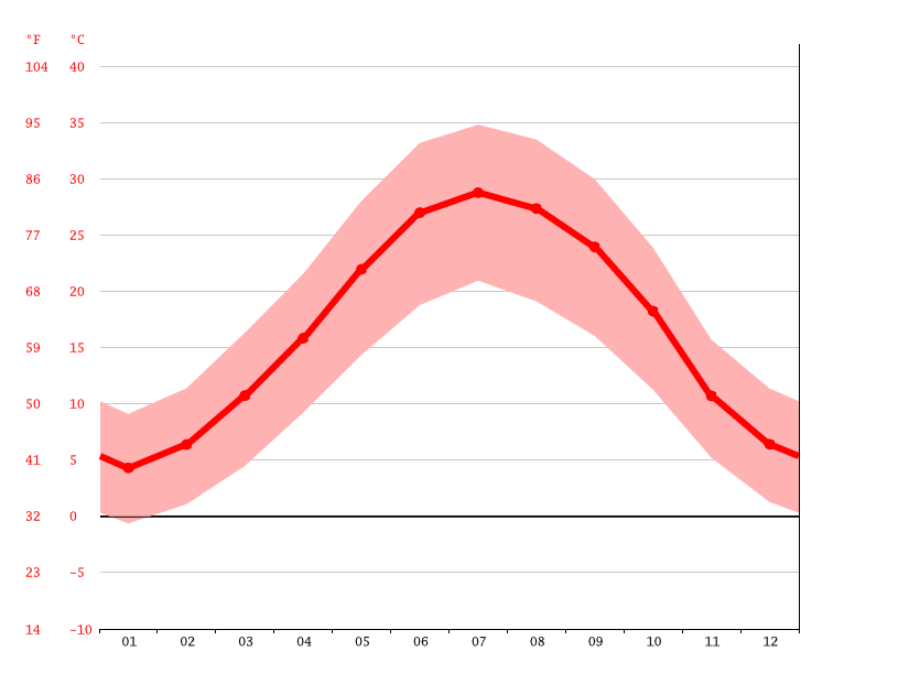 Temperature graph, Arsanjan