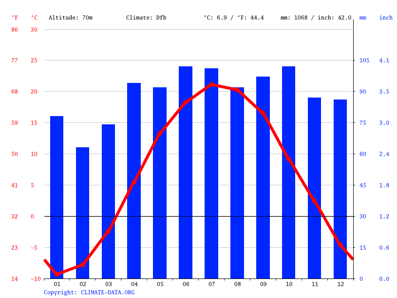 Climate graph // Weather by Month, Ottawa
