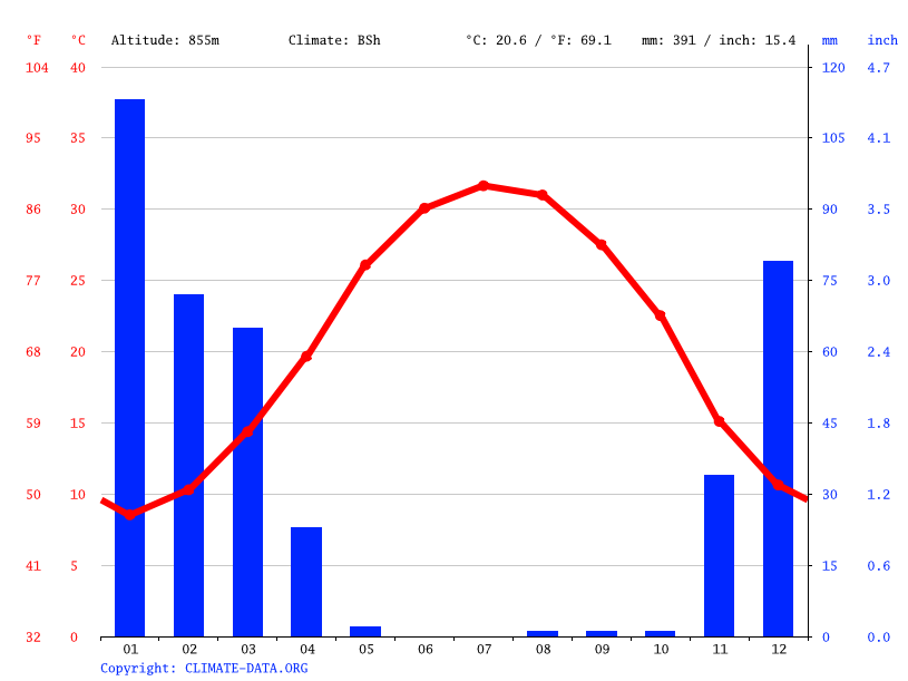 Climate graph // Weather by Month, Kazerun