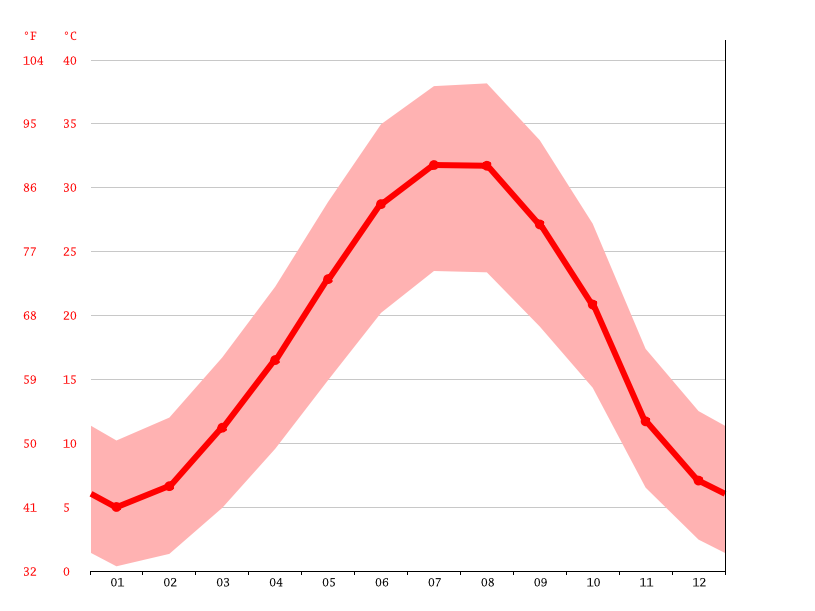 Temperature graph, Gilan-e Gharb
