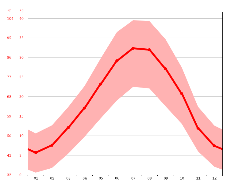 Temperature graph, Pol Dokhtar