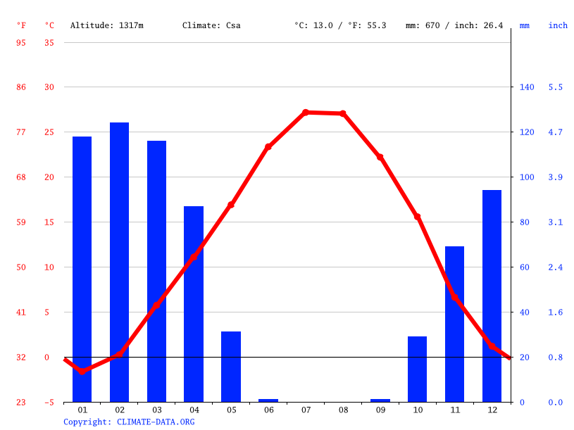 Climate graph // Weather by Month, Marivan