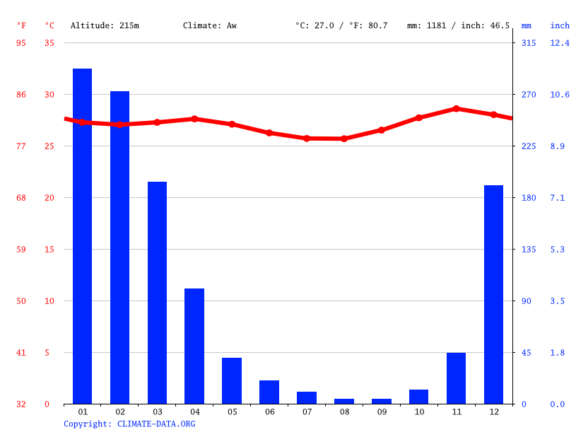 Climate graph // Weather by Month, Lidamanu