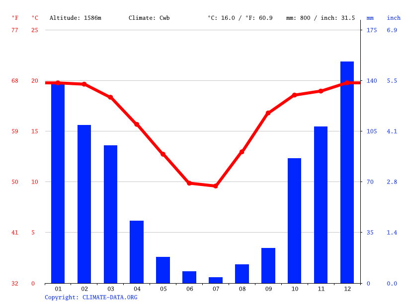 Climate graph // Weather by Month, Pretoriusstad