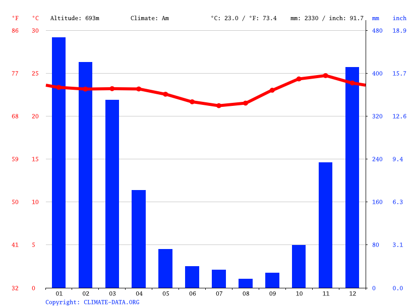 Climate graph // Weather by Month, Prai Mbana
