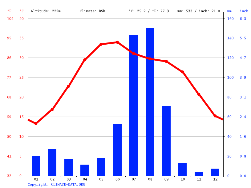 Climate graph // Weather by Month, Bhiwani