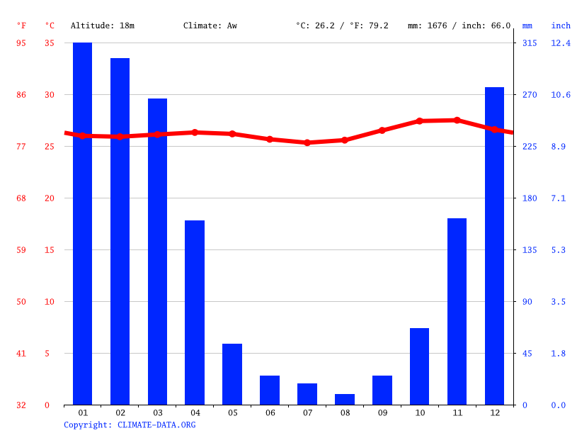 Climate graph // Weather by Month, Wendewa Timur