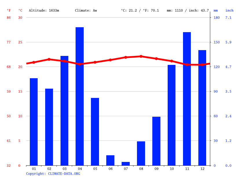 Climate graph // Weather by Month, Kirehe