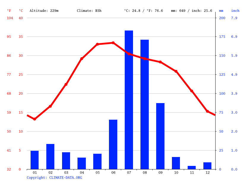 Climate graph // Weather by Month, Rohtak