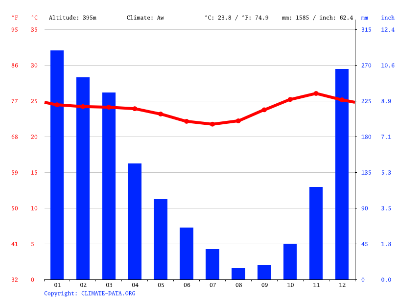Climate graph // Weather by Month, Ainiut