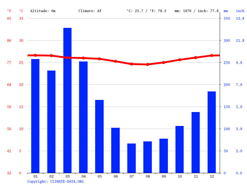 Climate graph // Weather by Month, Hisiu