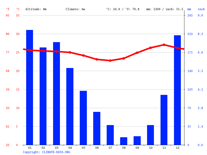 Climate graph // Weather by Month, Persiapan Raimataus