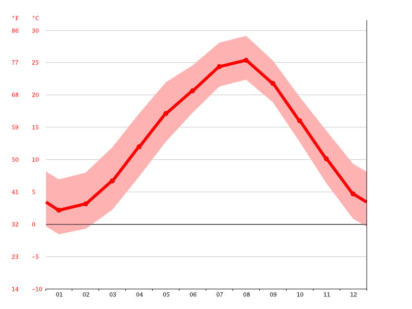 Temperature graph, Fukaya