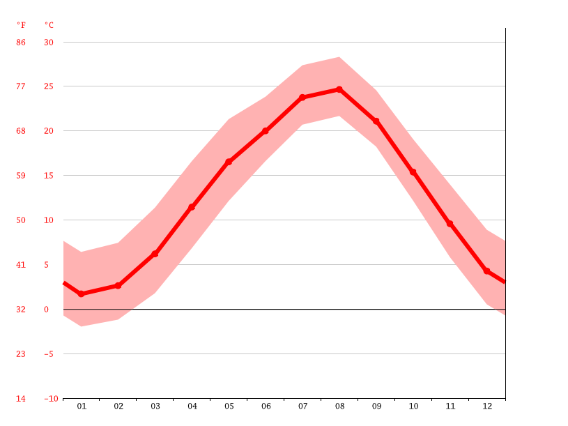 Temperature graph, Honjō