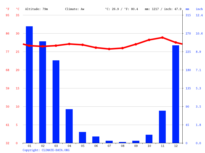Climate graph // Weather by Month, Alak