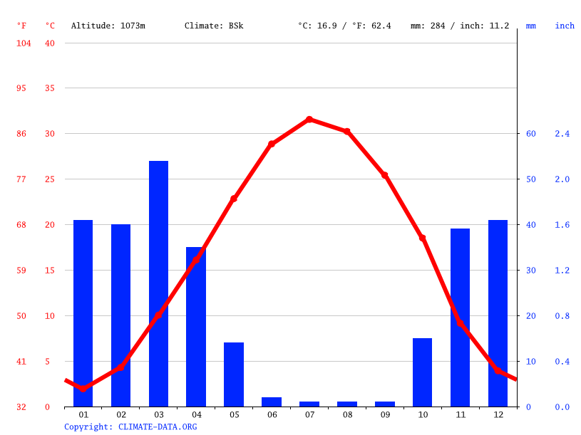 Climate graph, Rey