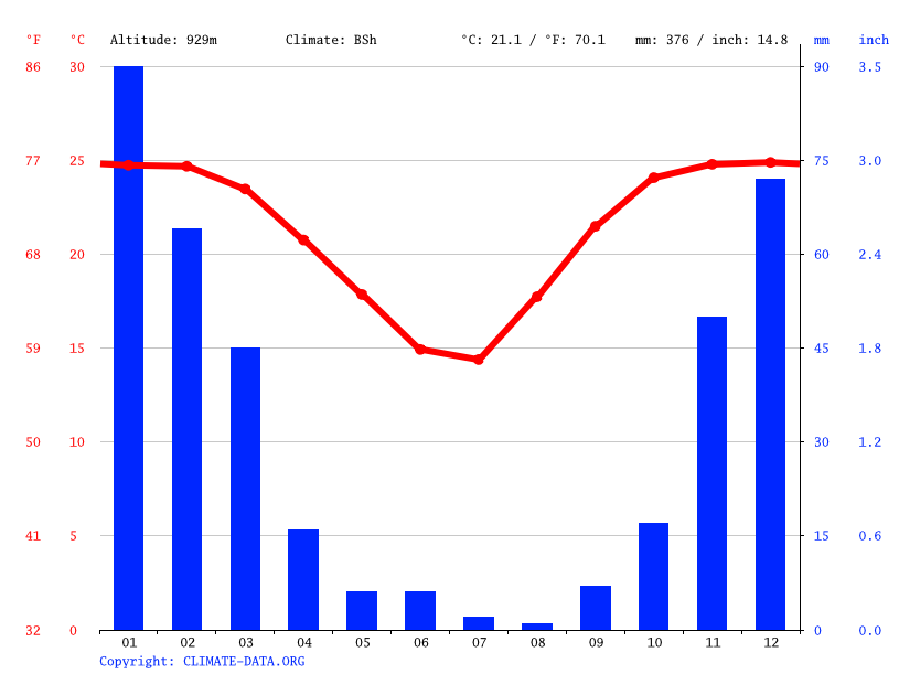 Climate graph // Weather by Month, Palapye