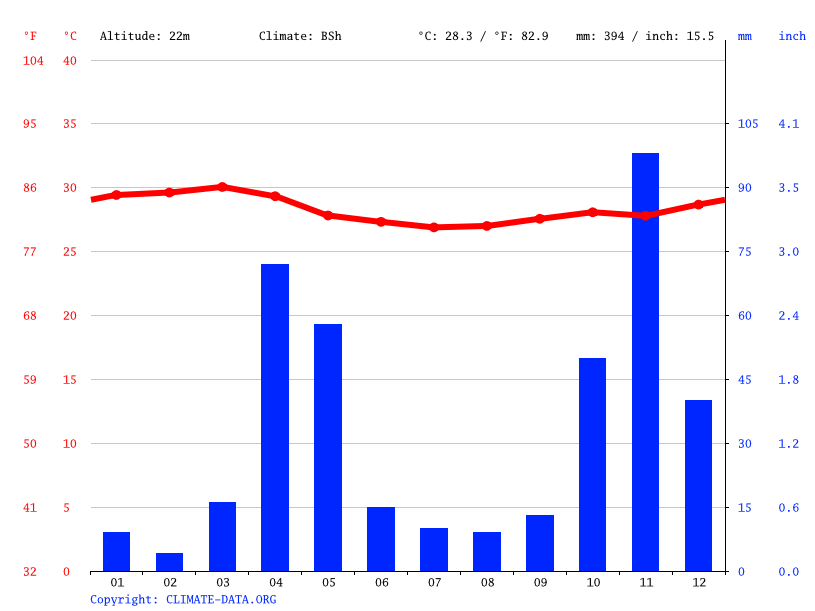 Climate graph // Weather by Month, Afmadow