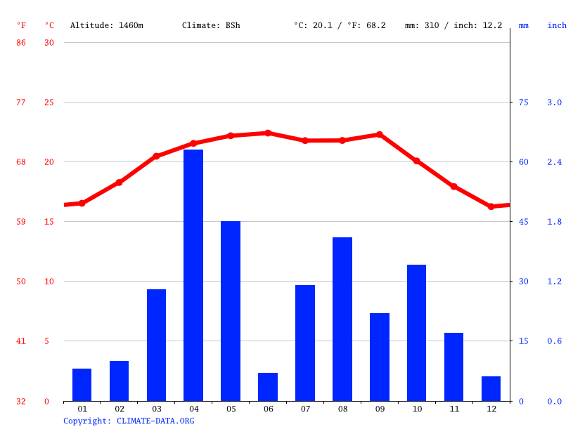 Climate graph // Weather by Month, Gebiley