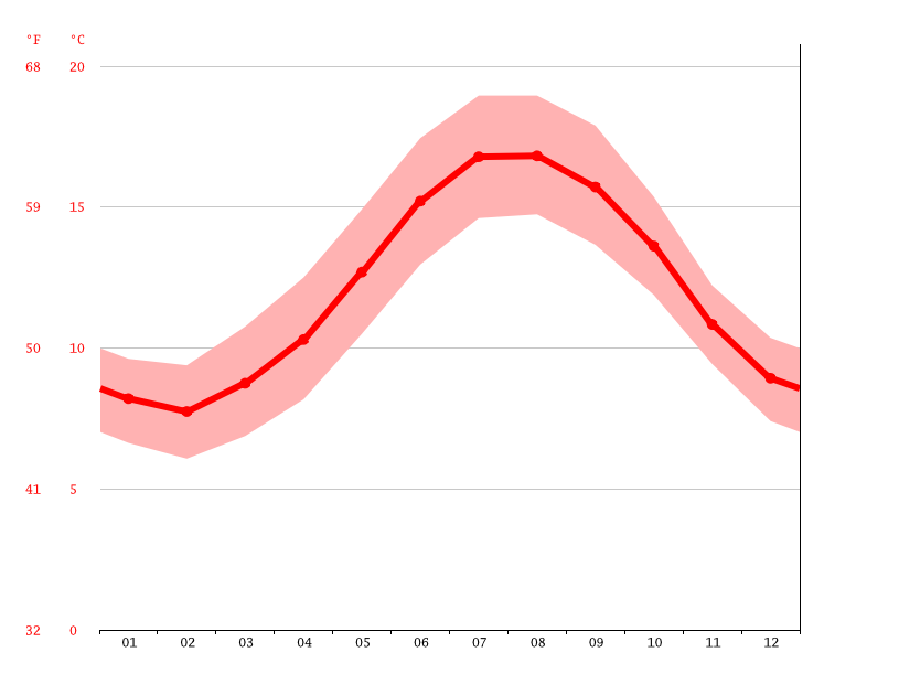 Temperature graph, Brest
