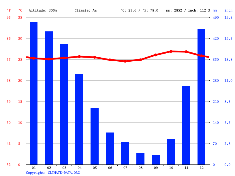 Climate graph // Weather by Month, Alaang