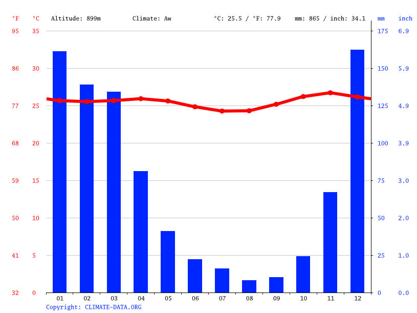 Climate graph // Weather by Month, Aibura