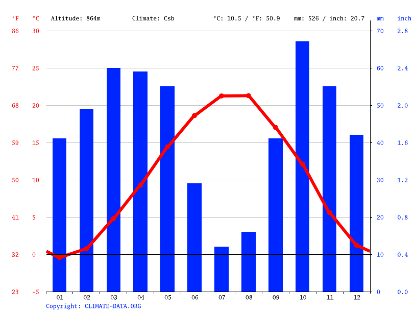 Climate graph // Weather by Month, Germi