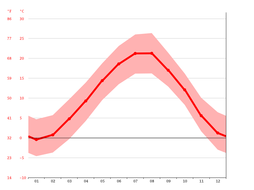 average temperature, Germi