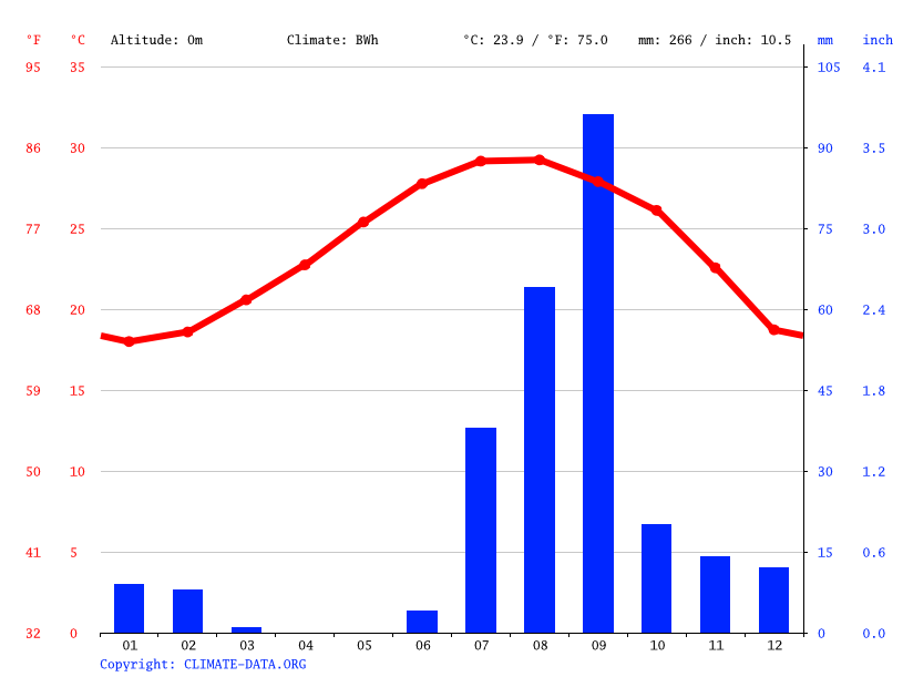 Climate graph // Weather by Month, La Ventana