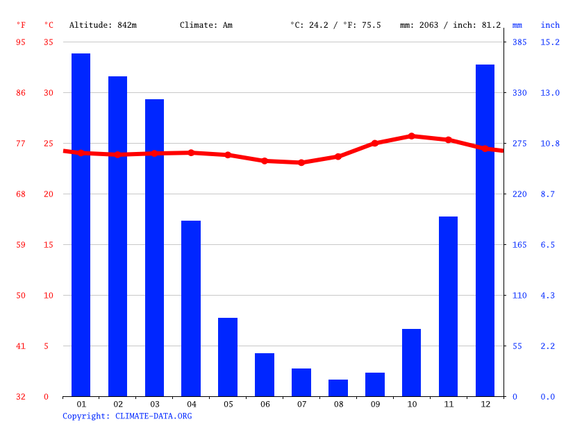Climate graph // Weather by Month, Turaloa