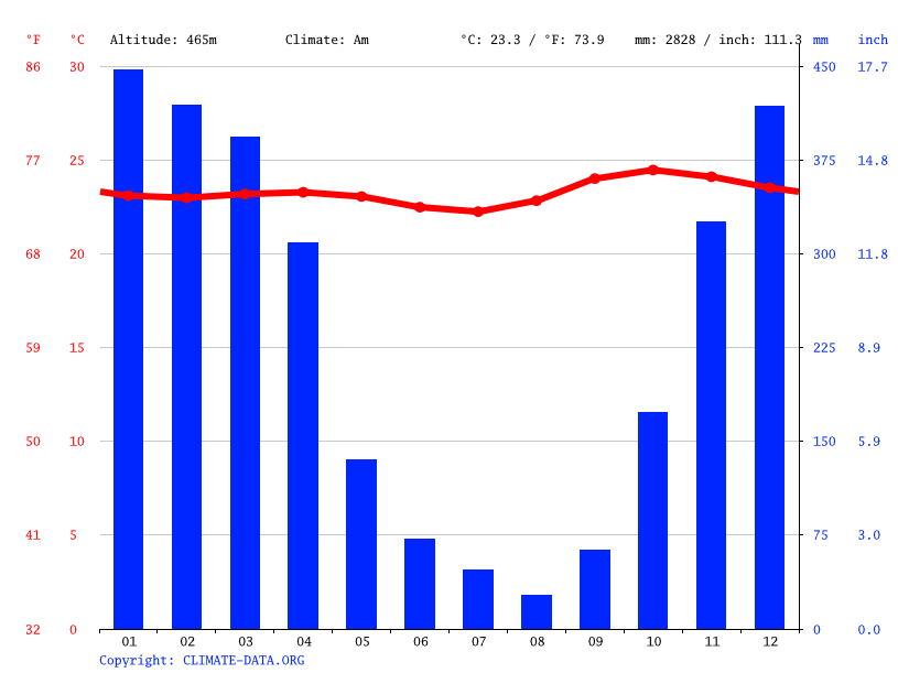 Climate graph // Weather by Month, Wae Buka