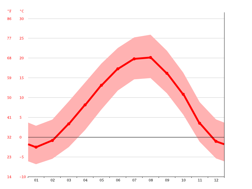 Temperature graph, Meshginshahr
