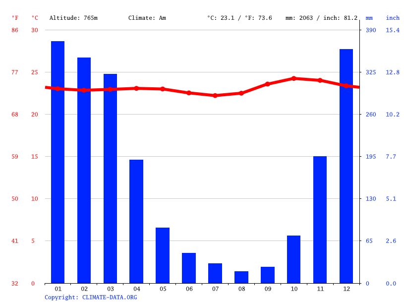 Climate graph // Weather by Month, Rawangkalo